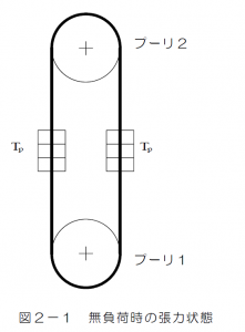 図2-1 無負荷時の張力状態