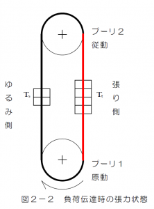 図2-2 負荷伝達時の張力状態
