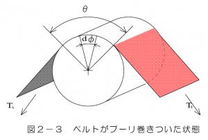 図2-3 ベルトがプーリに巻きついた状態
