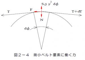 図2-4 微小ベルト要素に働く力