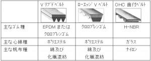 ベルトの種類と原料